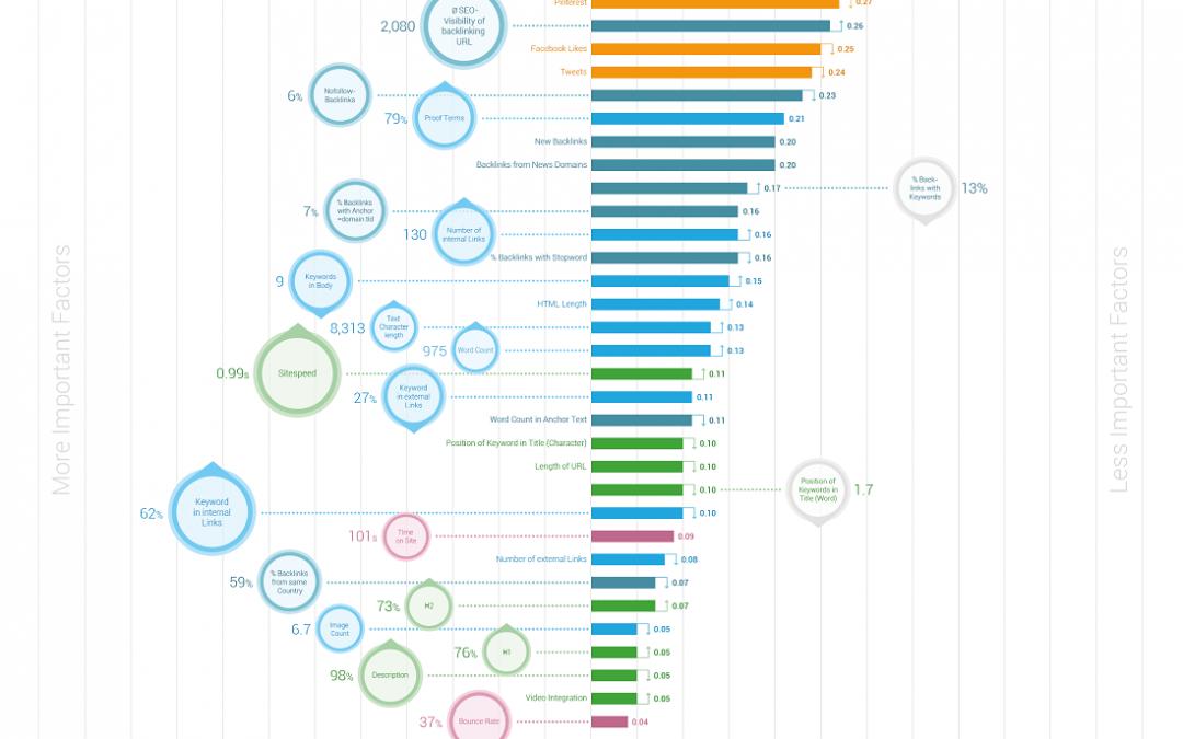 Factores posicionamiento internet 2014
