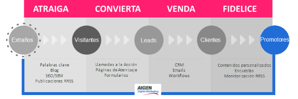 Aplicación Inbound Marketing a grandes emrpesas