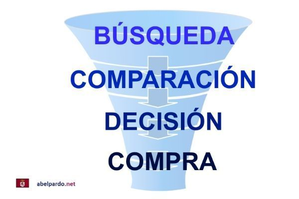 Embudo de Conversion Marketing Inbound